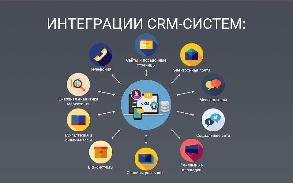 Интеграция CRM-систем
