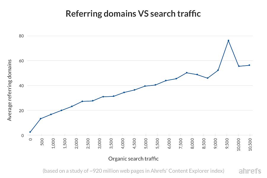 Referring domains VS search traffic